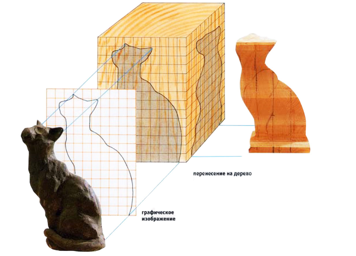 Изготовление шаблона на базе модели